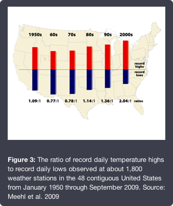 Statistical anamolies in temperature extremes by decade.