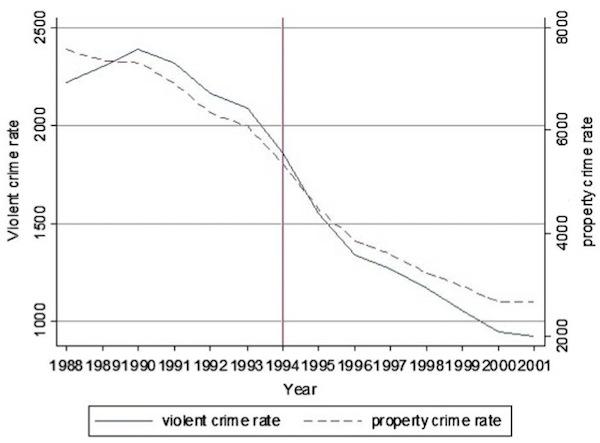crime_chart